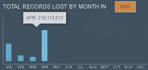 最新の統計データによると、4月の漏洩データ件数も膨大なようだ