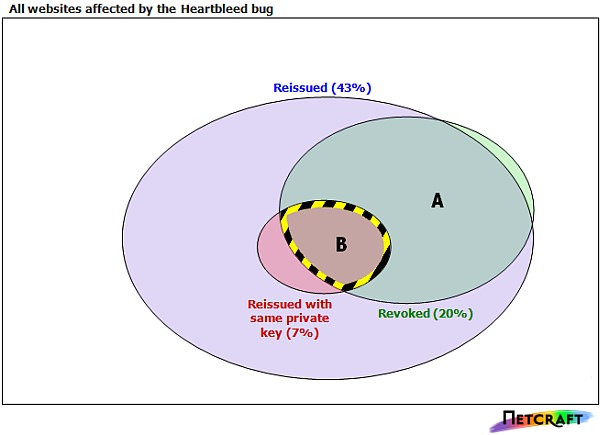 Heartbleed の影響を受けたサイトの SSL 証明書再発行状況(出典:Netcraft)
