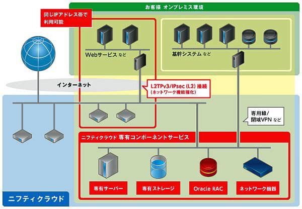 ニフティ、ハードウェアを占有できる「ニフティクラウド 専有コンポーネントサービス」を開始