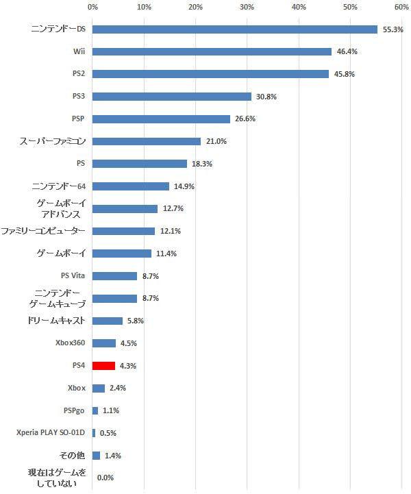 2月発売「PS4」の所有率は4.3%、購入意向は「Xbox One」ともども高まらず―定期調査「ゲーム機/スマホ ゲーム」(7)