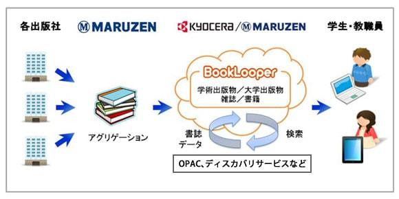 丸善、大学向け電子図書館サービスを6月に開始