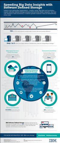 米 IBM、ビッグデータ向けストレージソフトウェア技術を発表
