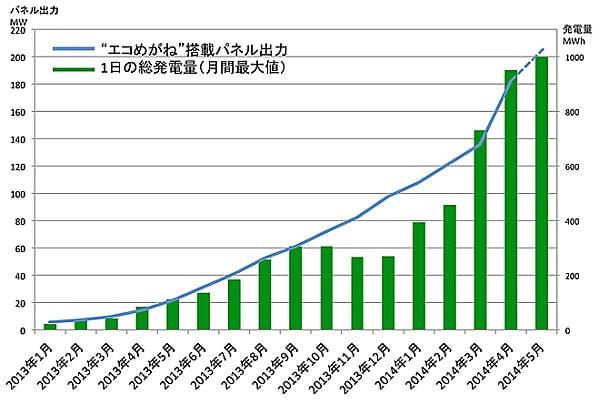 「エコめがね」ユーザーの総発電量が 1GWh 突破、太陽光発電で約10万世帯の1日の電力まかなう
