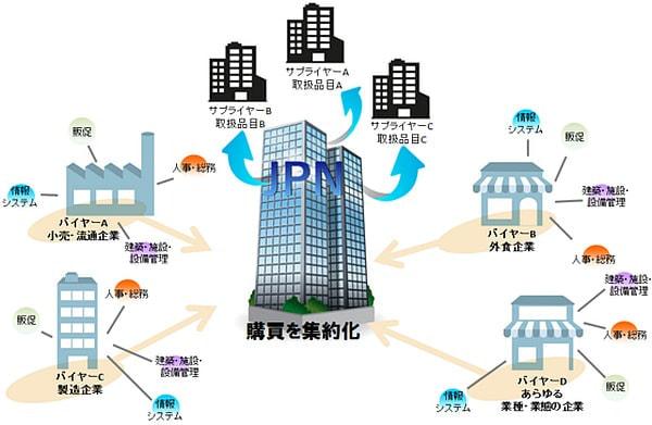 会社の清掃もまとめて購入、NTT ドコモの法人顧客向けに共同購買サービス「ジョイント購買」を開始