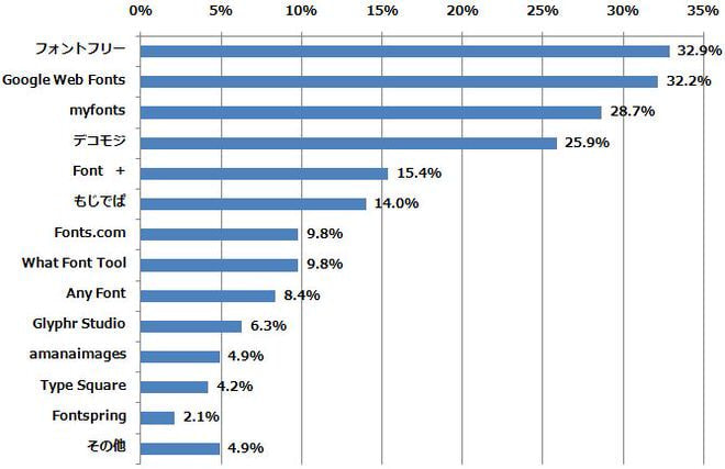 ネットのフォントサービスの認知率は全体の1割強