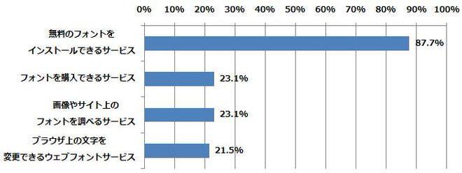 どのサービスを利用している/したことがありますか?(n=65) (2014年5月12日〜5月15日/全国10代〜60代以上のインターネットユーザー1,068人)