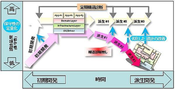 東芝ソリューションのソフトウェア構造診断ツールが C++ にも対応
