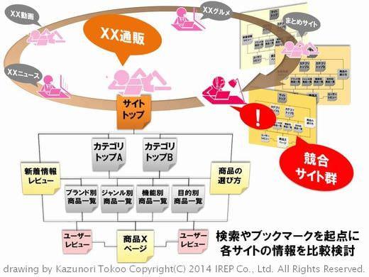 SEO 戦略からみたコンテンツマーケティング設計の手法(後編-1:編集方針)