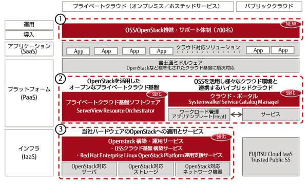 富士通、OpenStack 対応拡大、プライベートクラウド製品に API 導入