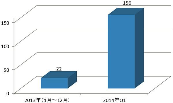 トレンドマイクロが「2014年第1四半期セキュリティラウンドアップ」を公開、POS システム狙う攻撃がすでに昨年比7倍