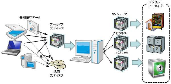 光ディスクを用いたデジタルデータの長期保存のための アーカイブシステム