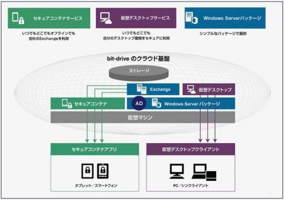 So-net、BYOD や DaaS を支援する低コストの仮想オフィス環境サービス