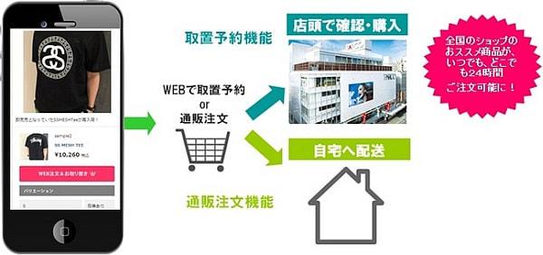 パルコ、ショップブログのサービスを拡充--「取置き予約」と「通販注文」機能を導入