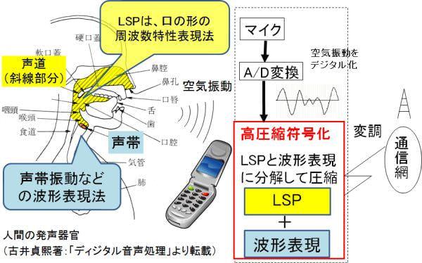 NTT の携帯電話音声符号化基本技術「LSP 方式」が IEEE マイルストーンに認定