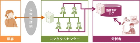 "NTT ソフトウェア、音声ビッグデータ・ソリューションを販売開始--コールセンターの""生の声""を分析"