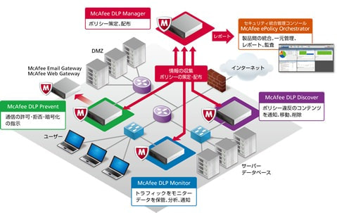 マカフィー、ネットワークレベルの情報漏えい対策製品を提供