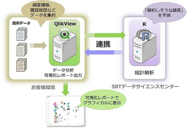 ソフトバンク・テクノロジー、BI と統計解析の連携サービス「QV-R 統計」を提供開始