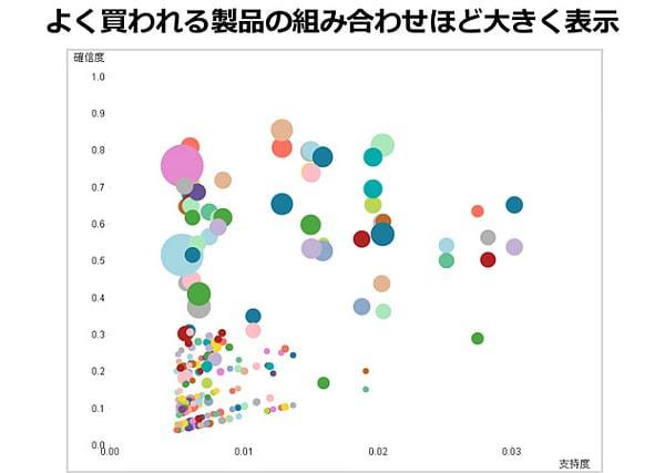 統計解析の結果をグラフィカルに表現