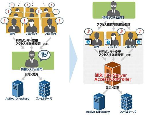日立ソリューションズ、ファイルサーバーのアクセス権を適切に管理する「活文 File Server Access Controller」を提供開始