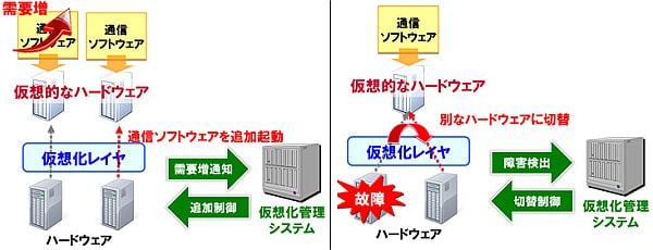 NTT ドコモ、世界主要ベンダー3社とネットワーク仮想化の実証実験に成功