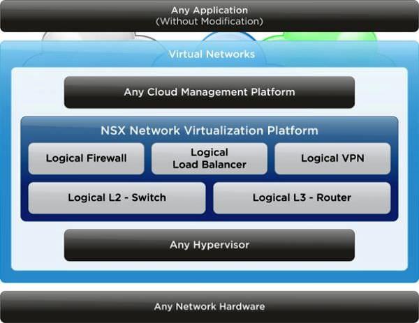 ネットワールド、データセンターの仮想化に向け「VMware NSX」の取り扱いを開始