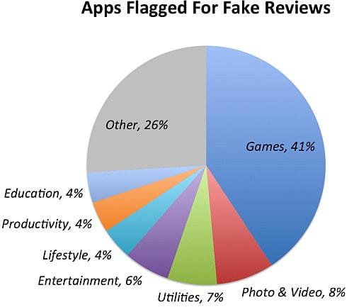 """Apple の iTunes App Store で、55%のアプリに""""やらせレビュー""""が見つかる"""
