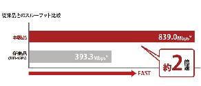 従来品とのダウンロード速度比較