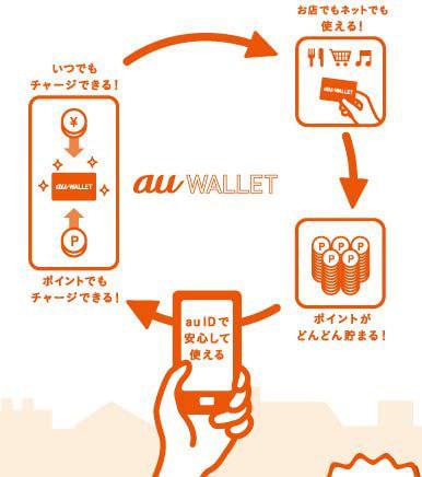 KDDI の電子マネー「au WALLET カード」申し込み数が100万突破、キャンペーン期間などを延長