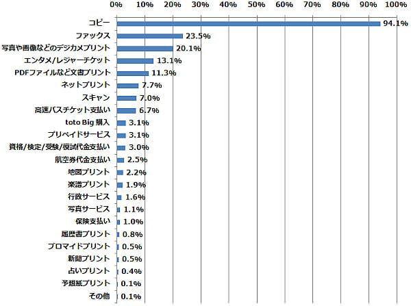 マルチ機能コピー機が持つ以下の機能のうち、どの機能を使ったことがありますか?(n=732) (2014年5月23日〜5月27日/全国10代〜60代以上のインターネットユーザー1,070人)