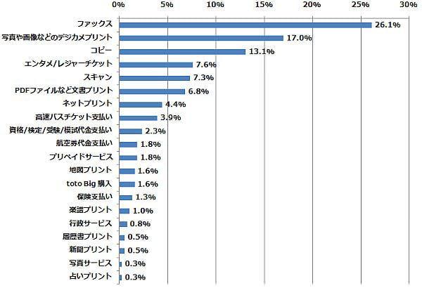 使ったことがある機能のうち、最も使ったことのない機能はどれですか?(n=383) (2014年5月23日〜5月27日/全国10代〜60代以上のインターネットユーザー1,070人)
