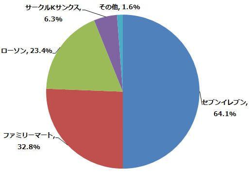 どの店舗のマルチコピー機が好みですか?(n=64) (2014年5月23日〜5月27日/全国10代〜60代以上のインターネットユーザー1,070人)