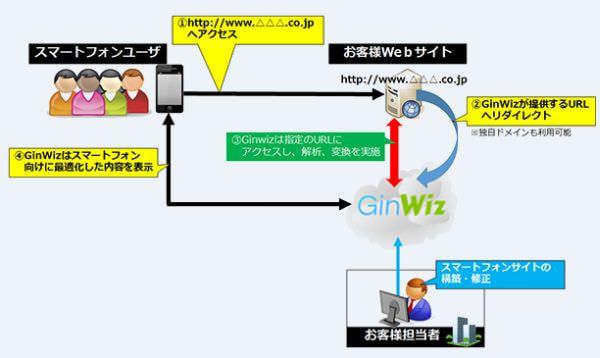 オリゾン、イスラエル InfoGin のモバイル向けにコンテンツを変換するクラウドサービスを開始