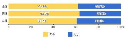歩きスマホ、スマホ非所有者の7割が「規制したほうが良い」