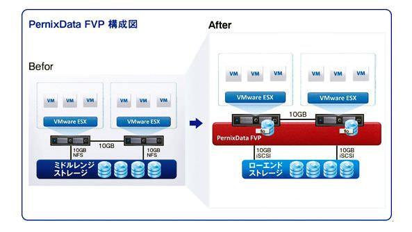 セガネットワークス、仮想化環境のストレージ I/O 向上で PernixData を導入