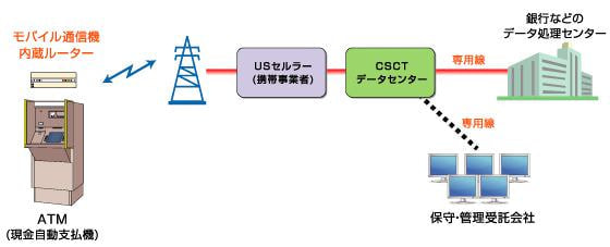日本通信の米子会社、ATM 向け無線通信サービスを日本に逆輸入