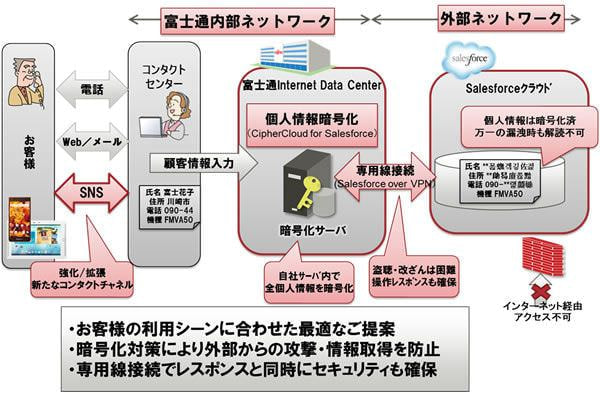 富士通、SNS で顧客対応する「FMV」向け大規模コンタクトセンターシステム
