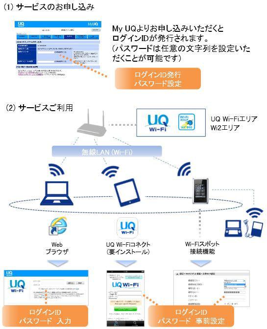 UQ、公衆無線 LAN「UQ Wi-Fi プレミアム」 サービスを開始