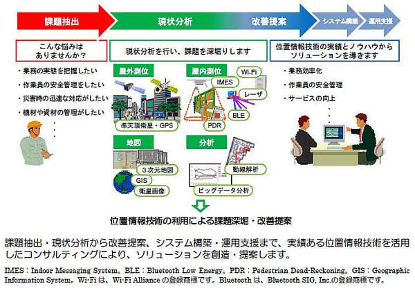 日立、人やモノの位置情報を使ったコンサルティングサービスを開始