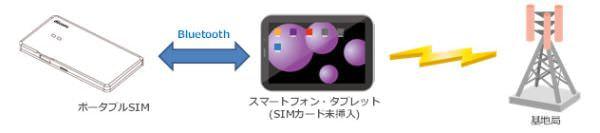 ドコモ、かざすだけで回線認証できる「ポータブル SIM」を開発