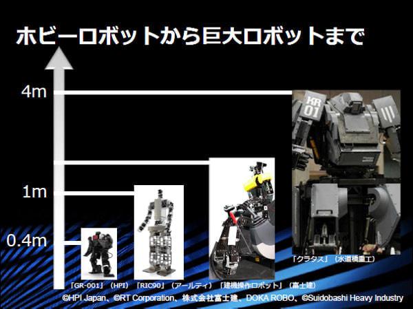 汎用OS「V-Sido」は、さまざまなサイズのロボットに対応するとしている(出典:アスラテック)