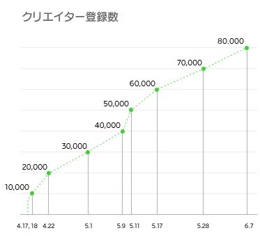 1か月間の「LINE Creators Market」販売総額は1億5,000万円突破、スタンプの6割が1万円超売上