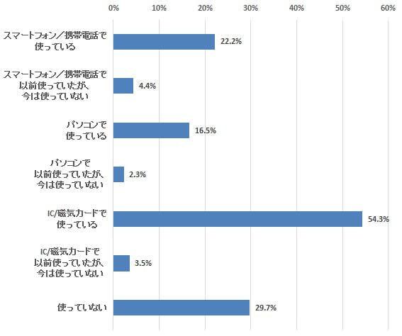 カード型利用者が過半数、おサイフケータイは約2割―定期調査「新電子マネー」(1)