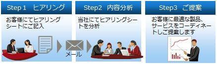 富士通システムズ・ウエスト、VDI ワンストップサポートサービスを開始