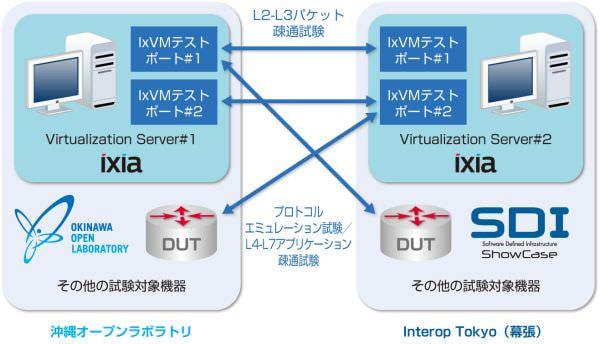 イクシアが「Interop Tokyo 2014」で、仮想マシンのテスターポートを用いた遠隔地間測定実験に成功