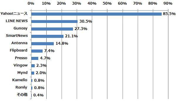 以下のうち、どのサービスを知っていますか?(n=256) (2014年6月9日〜6月12日/全国10代〜60代以上のインターネットユーザー1,085人)