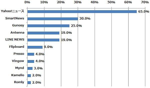 以下のうち、どのサービスを利用してる/したことがありますか?(n=100) (2014年6月9日〜6月12日/全国10代〜60代以上のインターネットユーザー1,085人)