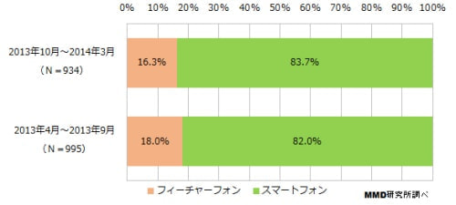 携帯端末購入に関する定点調査、ドコモ/au の iPhone 所有者が大きく増加