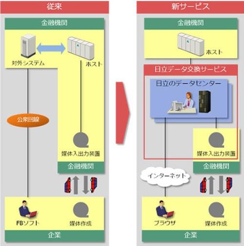 口座振替データをクラウド環境で授受する「日立データ交換サービス」提供開始