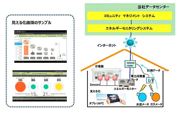 住宅内エネルギー監視システムのイメージ