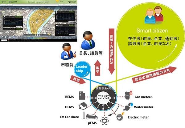 コミュニティ管理システムのイメージ